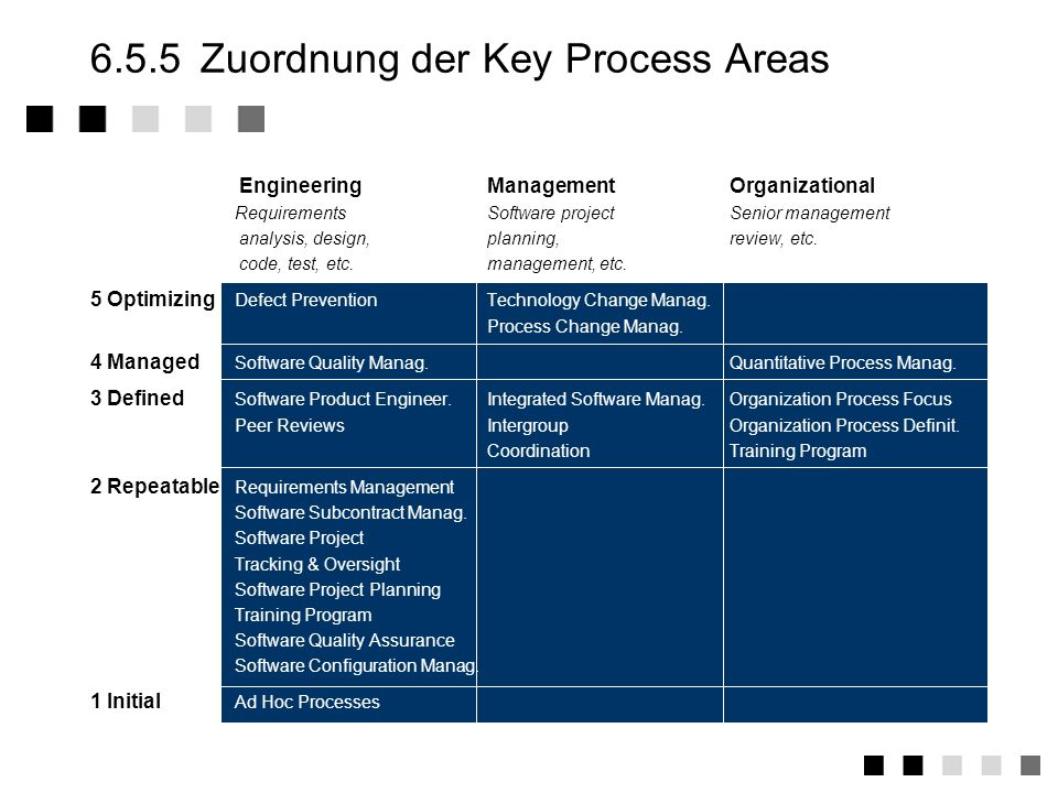 6.5.5 Zuordnung der Key Process Areas