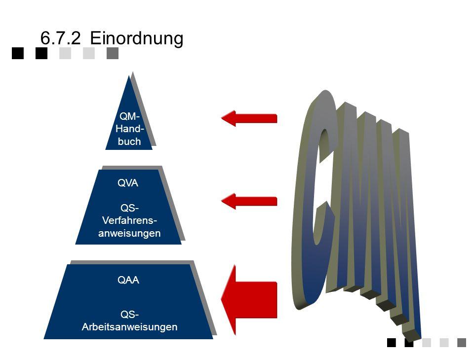 CMM 6.7.2 Einordnung QM- Hand- buch QVA QS- Verfahrens- anweisungen