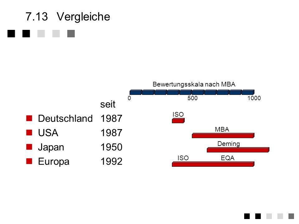 7.13 Vergleiche seit Deutschland 1987 USA 1987 Japan 1950 Europa 1992