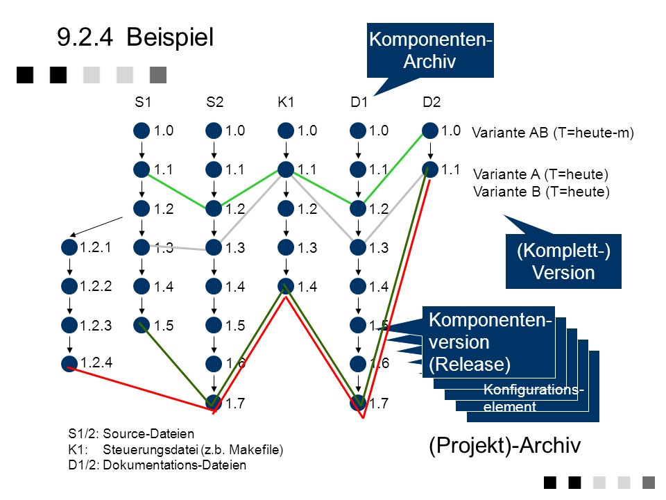 9.2.4 Beispiel (Projekt)-Archiv Komponenten- Archiv (Komplett-)