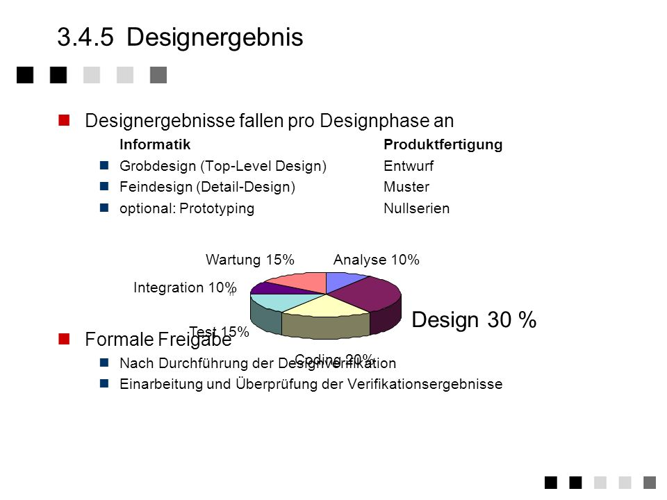 3.4.5 Designergebnis Design 30 %