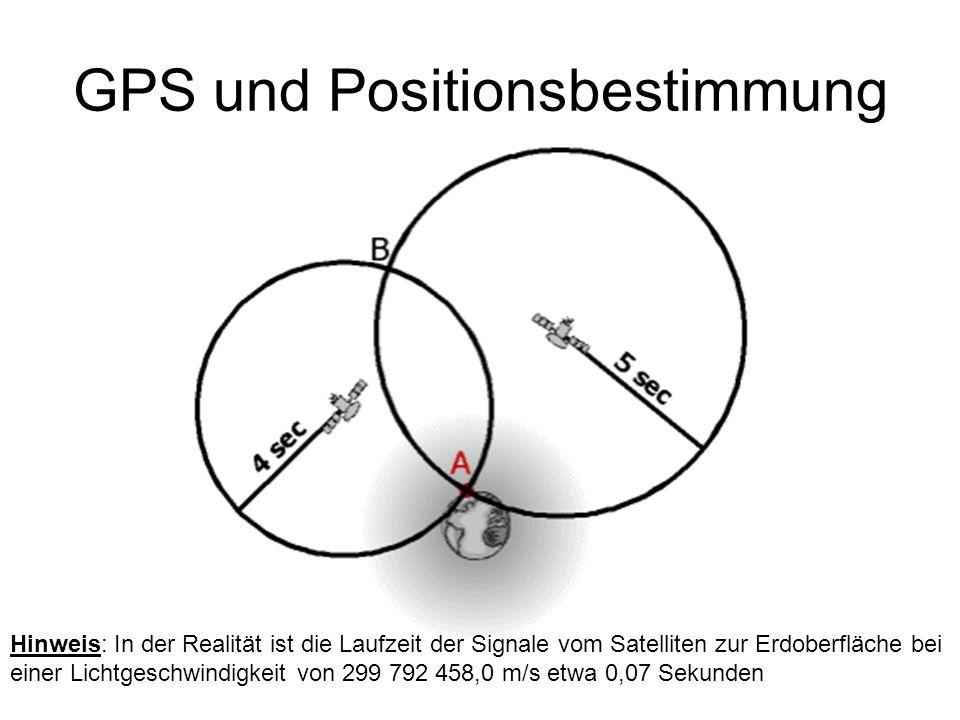 GPS und Positionsbestimmung