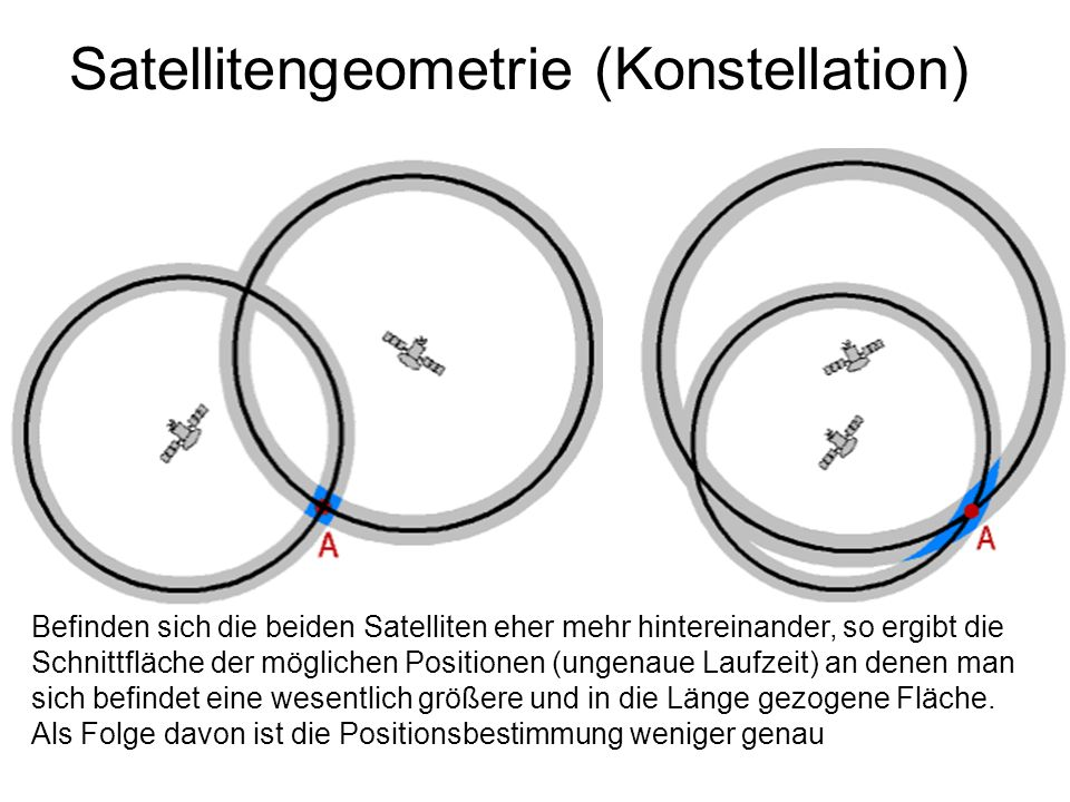 Satellitengeometrie (Konstellation)