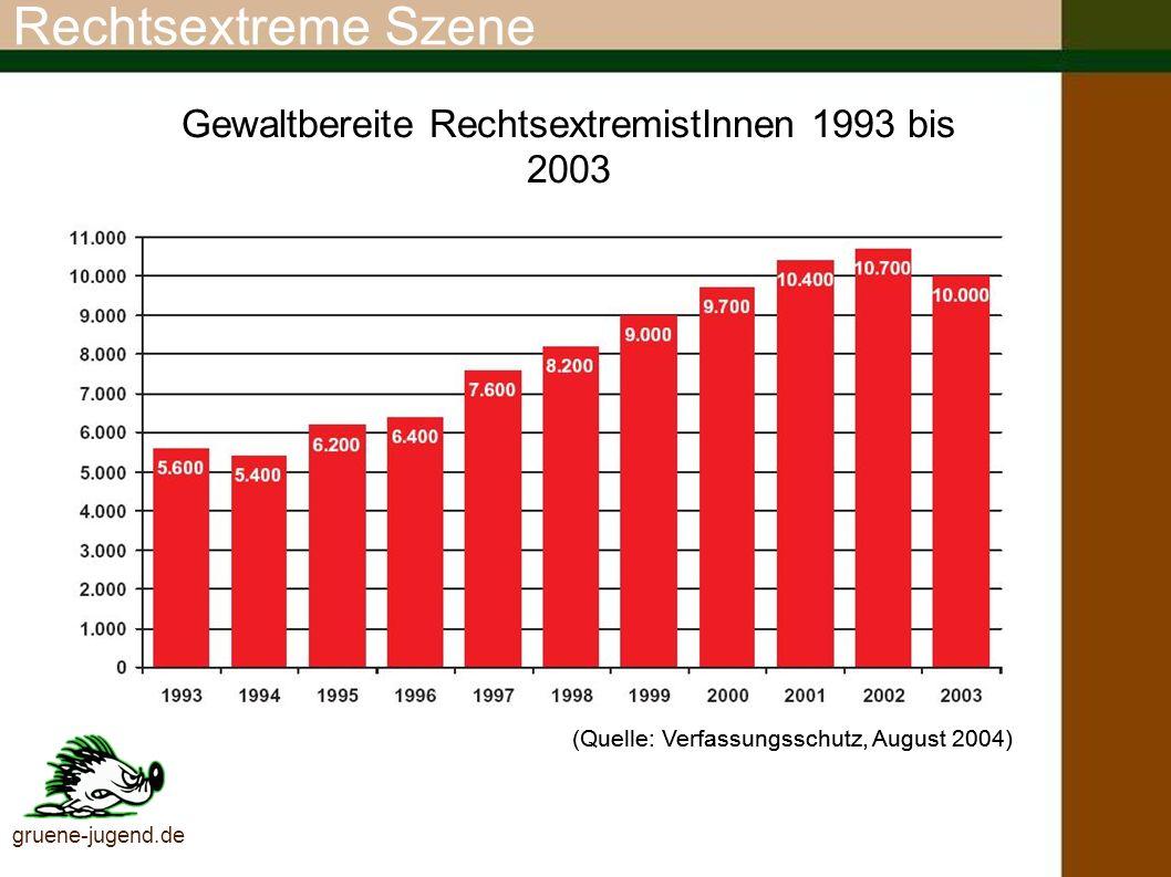 Gewaltbereite RechtsextremistInnen 1993 bis 2003