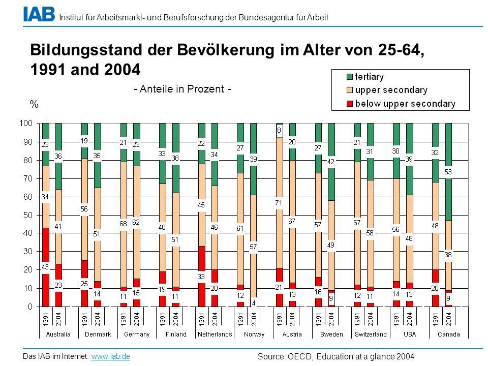 Bildungsstand der Bevölkerung im Alter von 25-64, 1991 and 2004