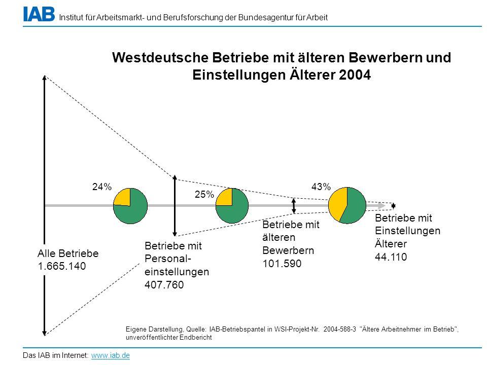 Westdeutsche Betriebe mit älteren Bewerbern und Einstellungen Älterer 2004