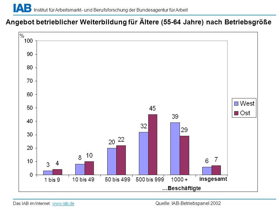 Angebot betrieblicher Weiterbildung für Ältere (55-64 Jahre) nach Betriebsgröße
