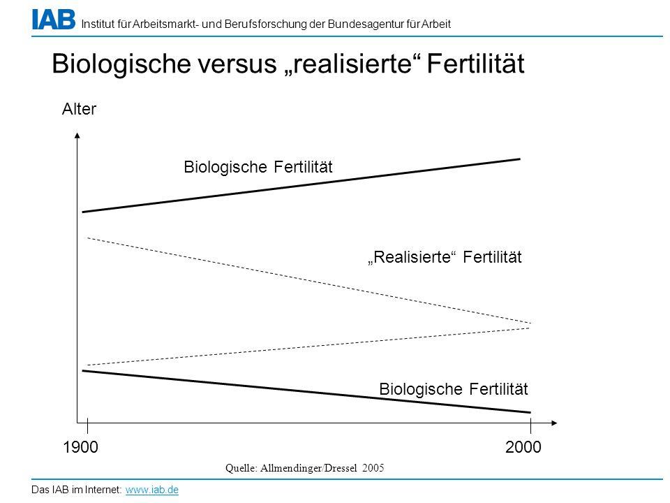 """Biologische versus """"realisierte Fertilität"""