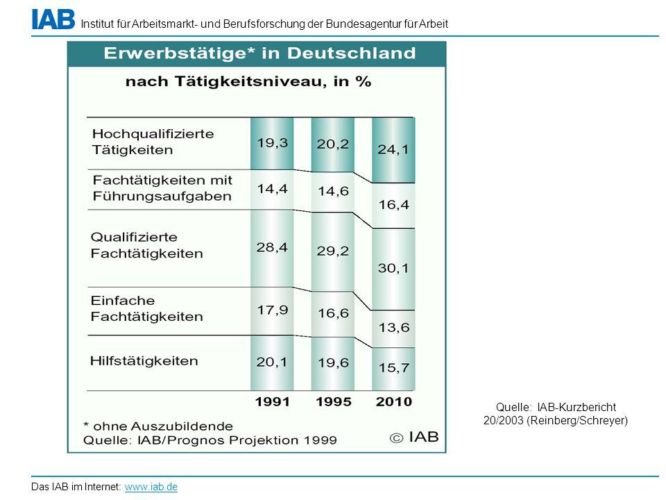 Quelle: IAB-Kurzbericht 20/2003 (Reinberg/Schreyer)