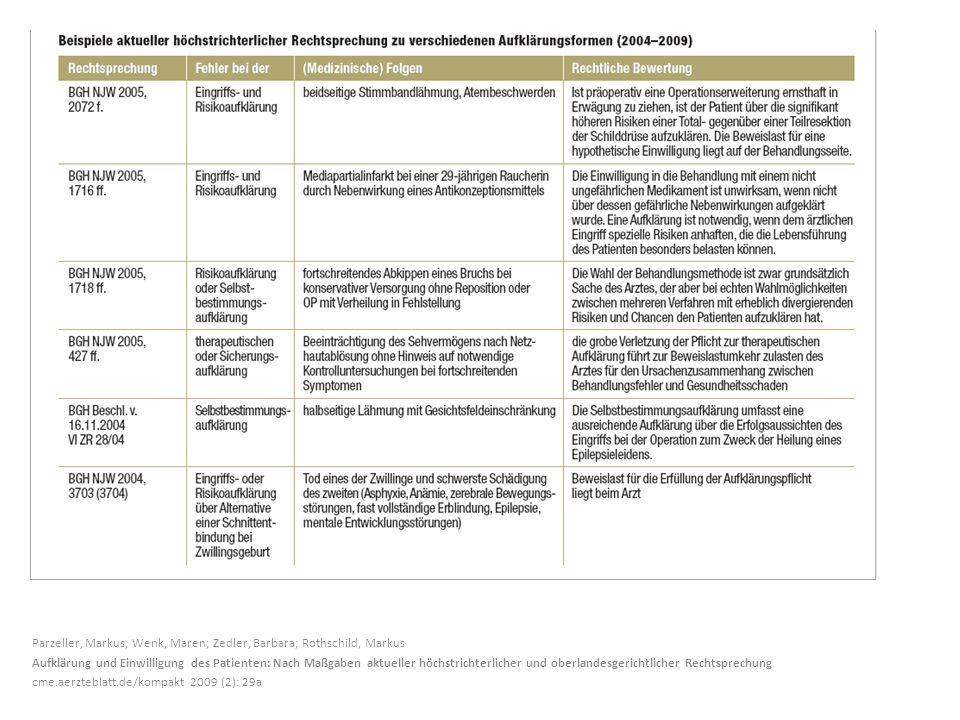 Parzeller, Markus; Wenk, Maren; Zedler, Barbara; Rothschild, Markus