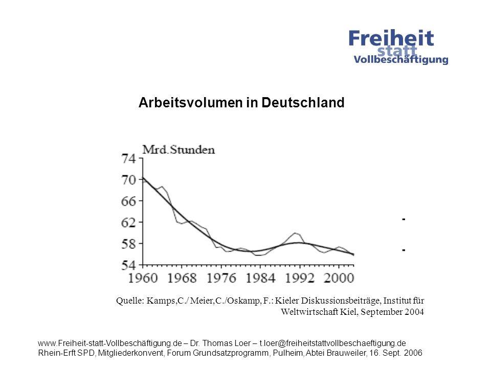 Arbeitsvolumen in Deutschland