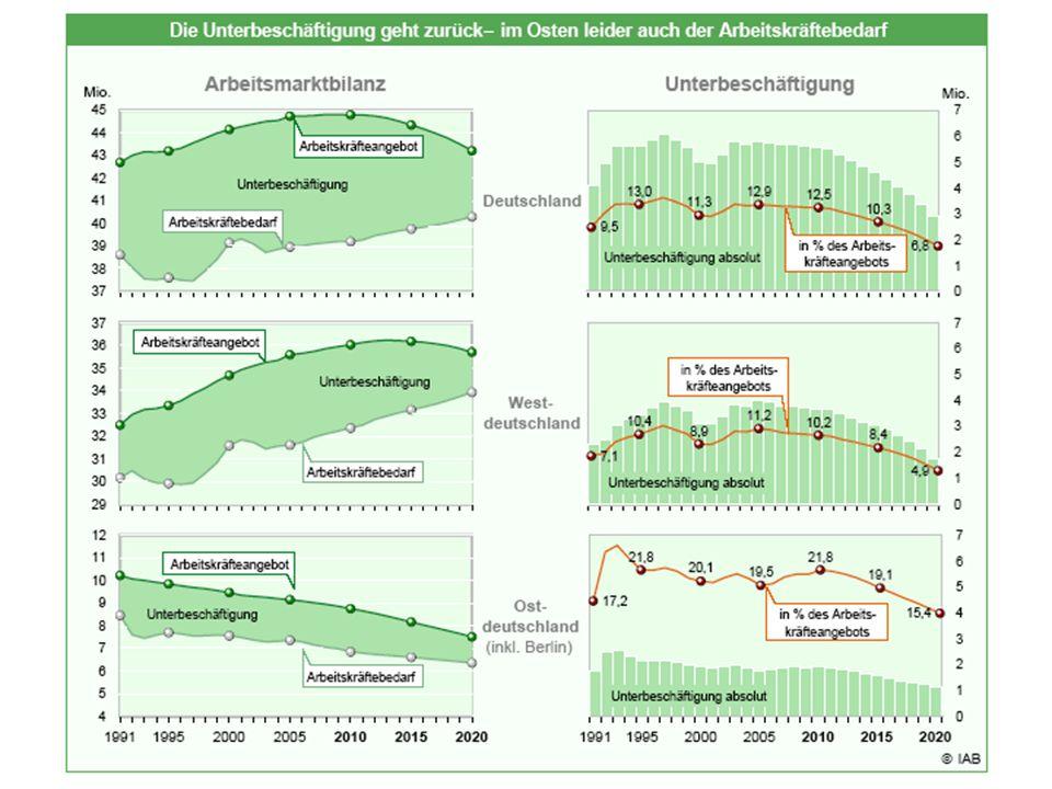 """Unterbeschäftigung FsV – T. Loer – AK """"Wirtschaft, die dem Leben dient , Jena, Melanchthon-Haus,7."""
