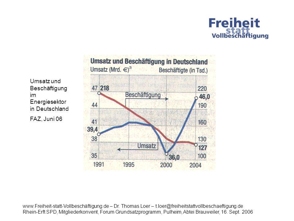 Umsatz und Beschäftigung im Energiesektor in Deutschland