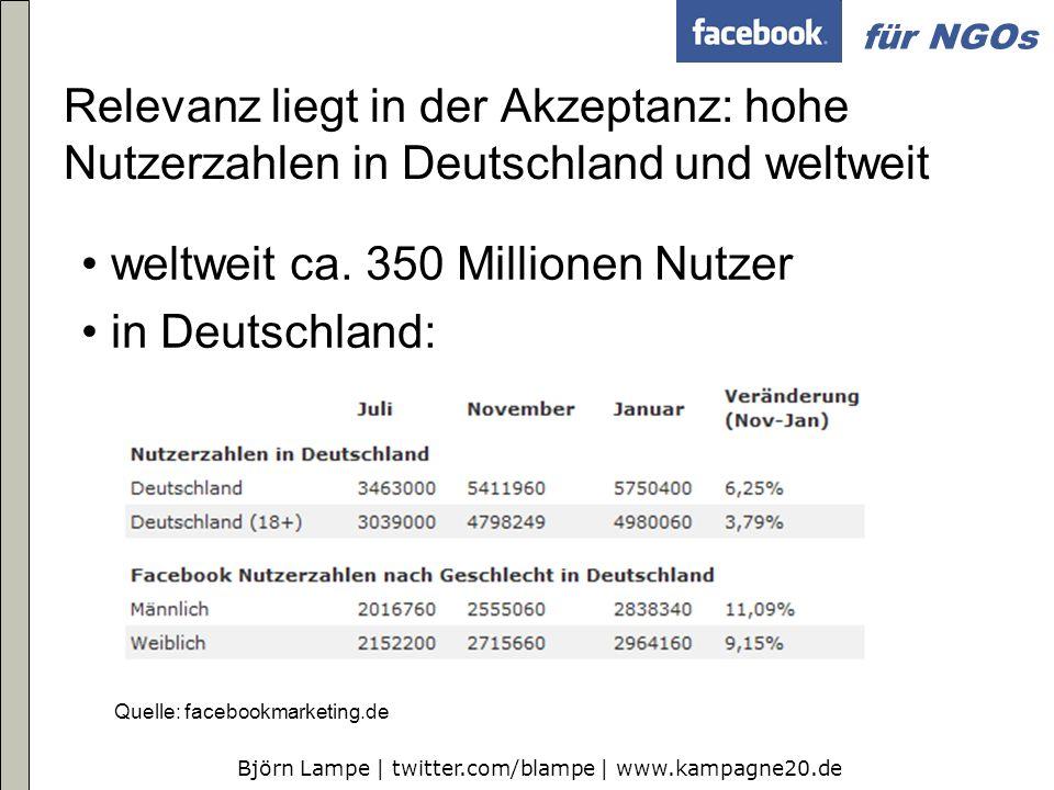 weltweit ca. 350 Millionen Nutzer in Deutschland:
