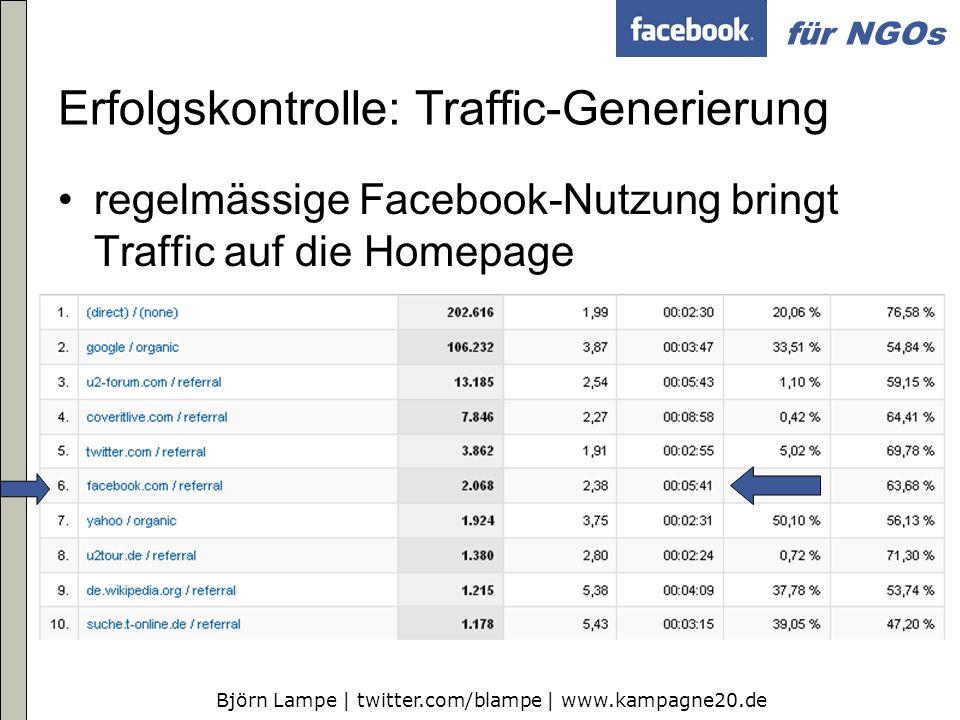 Erfolgskontrolle: Traffic-Generierung
