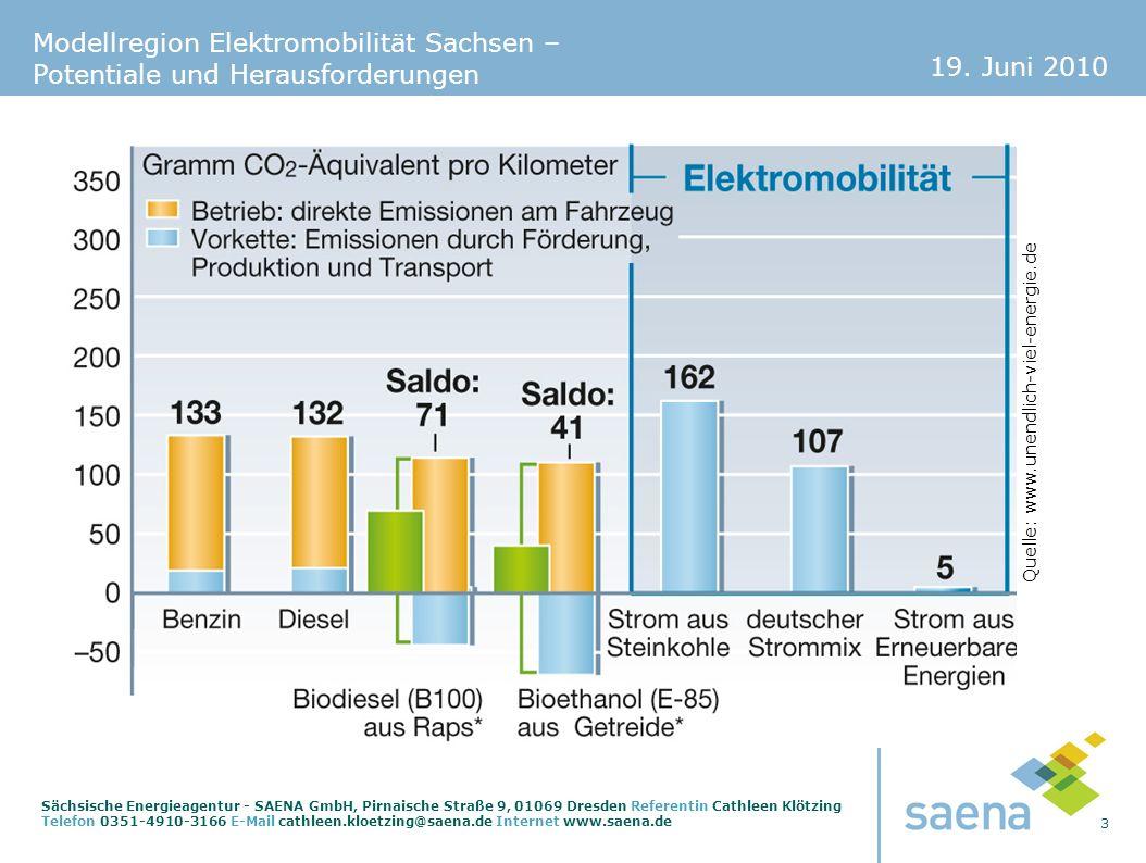Quelle: www.unendlich-viel-energie.de