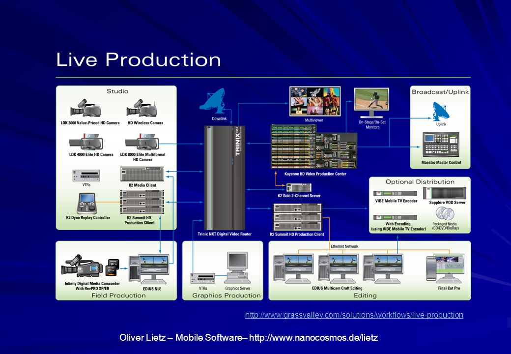 http://www.grassvalley.com/solutions/workflows/live-production