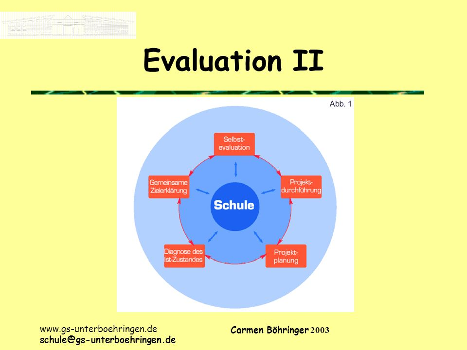 Evaluation II www.gs-unterboehringen.de Carmen Böhringer 2003