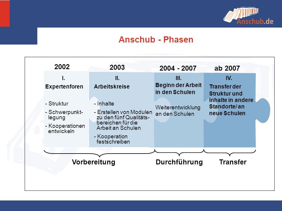 Anschub - Phasen 2002 2003 2004 - 2007 ab 2007 Vorbereitung