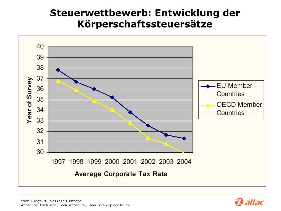 Steuerwettbewerb: Entwicklung der Körperschaftssteuersätze