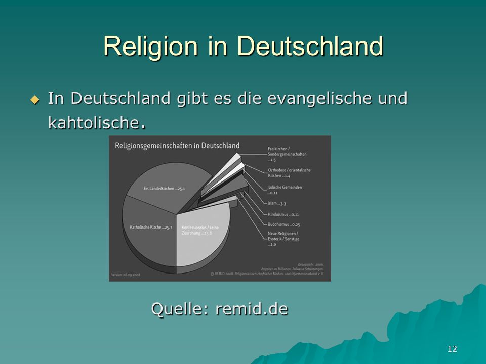 Religion in Deutschland