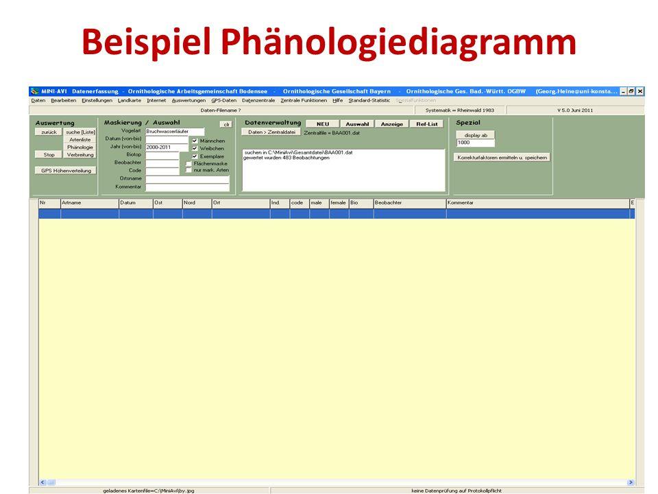 Beispiel Phänologiediagramm