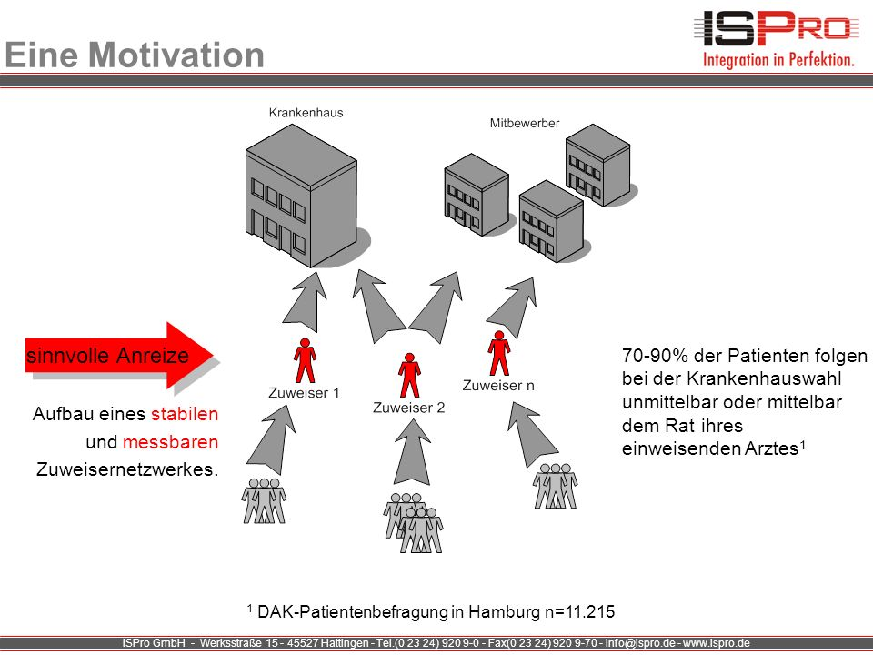 Eine Motivation sinnvolle Anreize 70-90% der Patienten folgen
