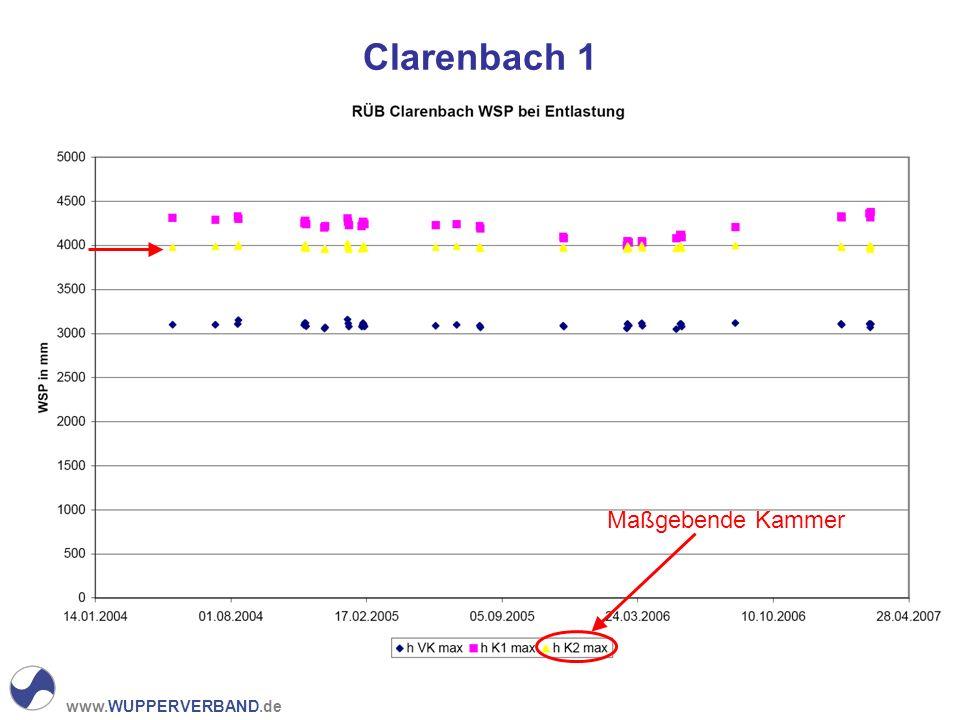 Clarenbach 1 Maßgebende Kammer