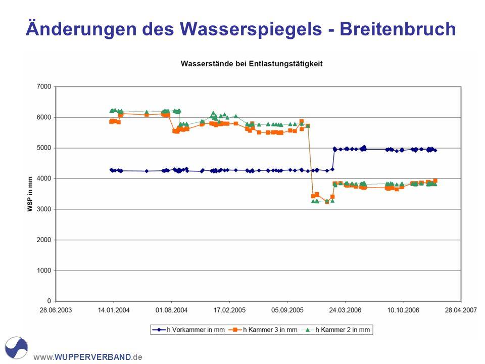 Änderungen des Wasserspiegels - Breitenbruch
