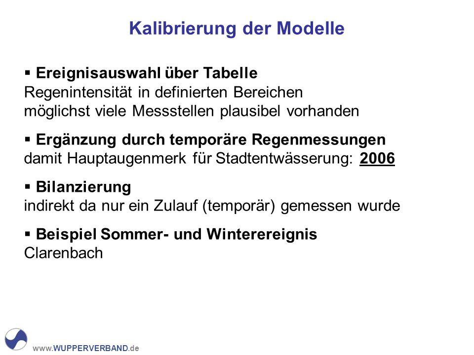 Kalibrierung der Modelle