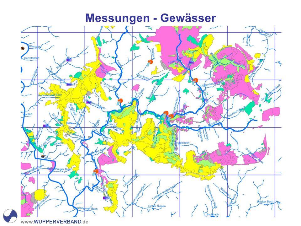 Messungen - Gewässer