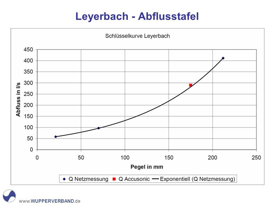 Leyerbach - Abflusstafel