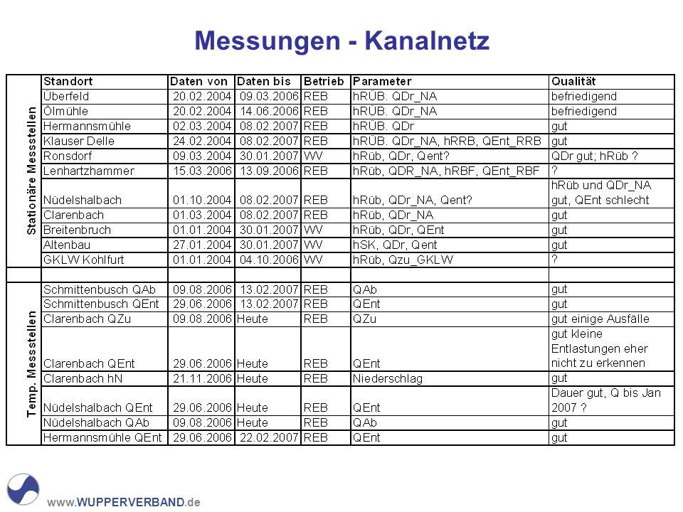 Messungen - Kanalnetz