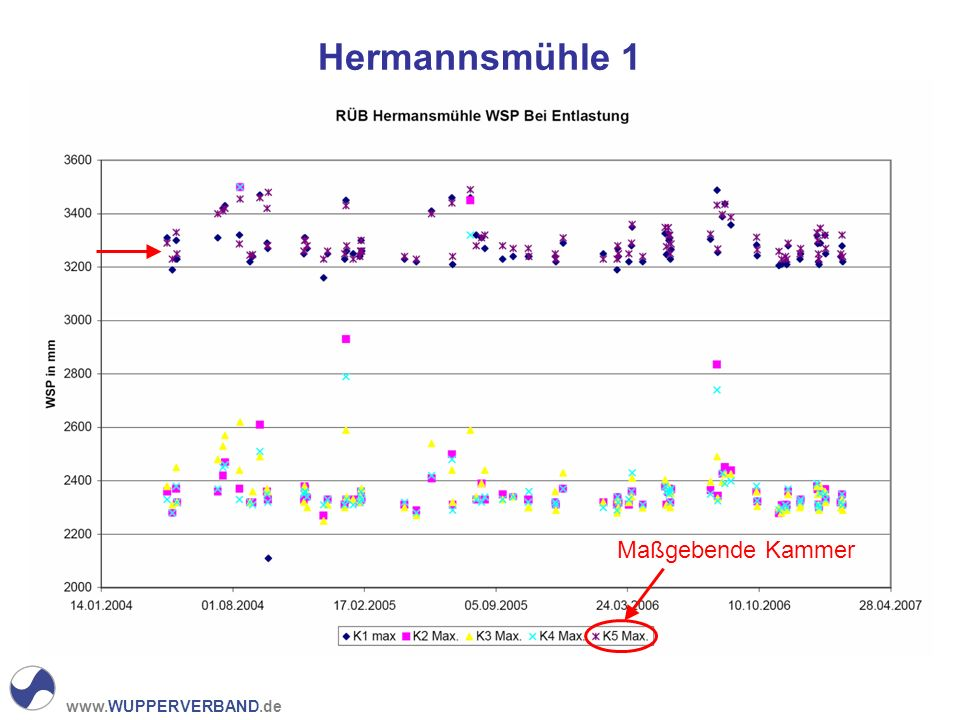 Hermannsmühle 1 Maßgebende Kammer