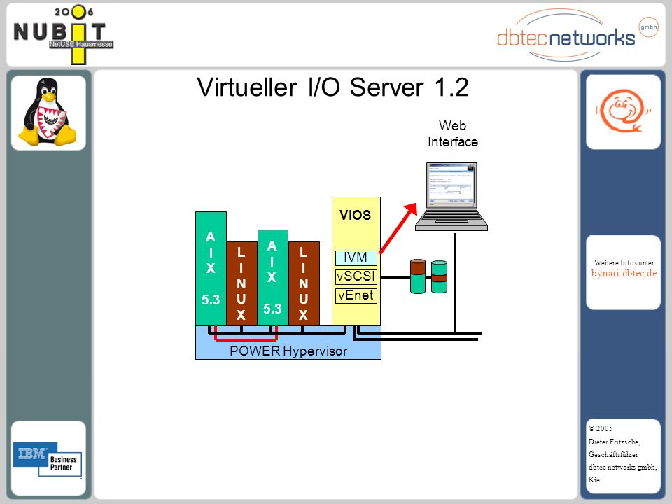 Virtueller I/O Server 1.2 Web Interface VIOS A I X 5.3 A I X 5.3 L I N