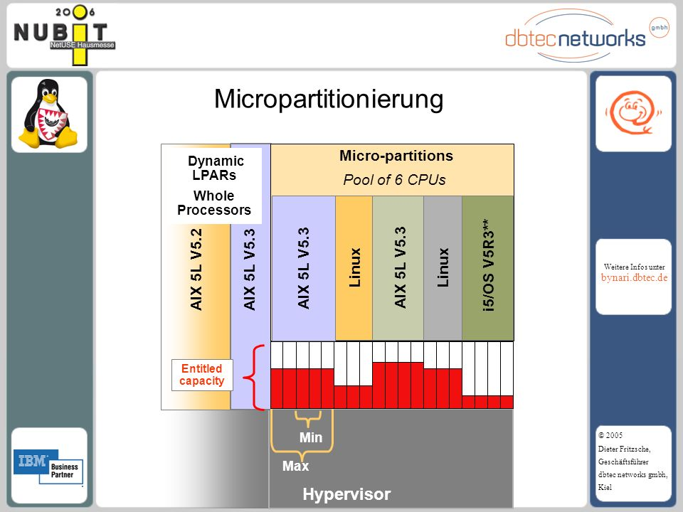 Micropartitionierung