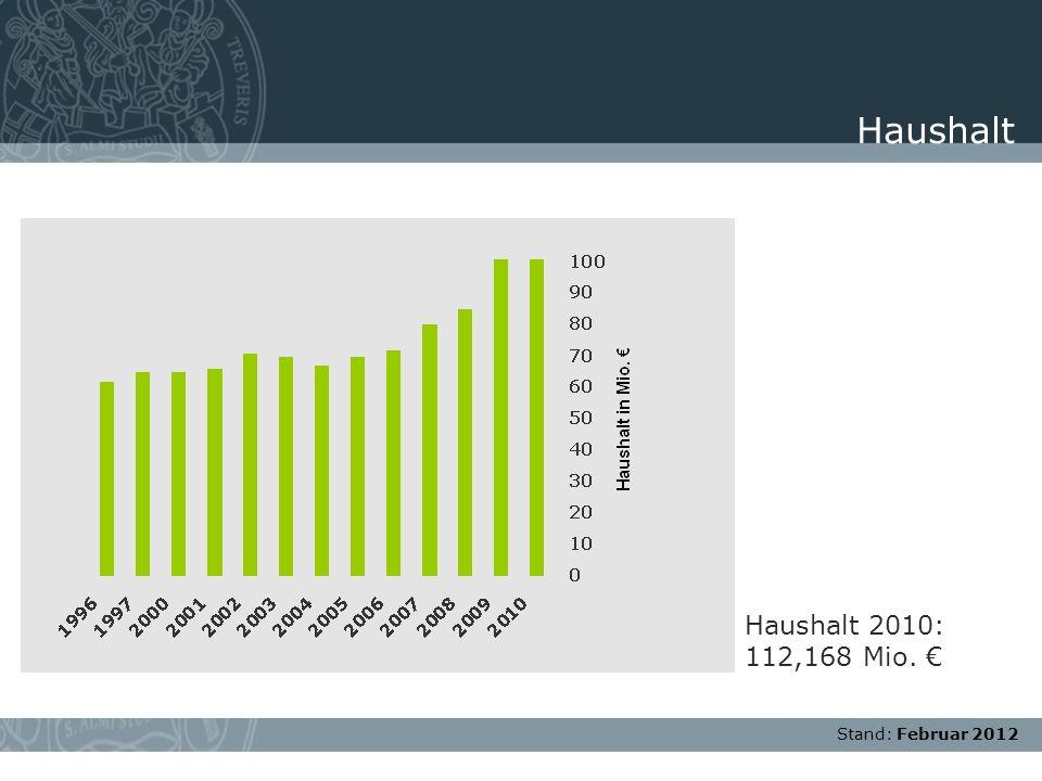 Haushalt Haushalt 2010: 112,168 Mio. € Stand: Februar 2012