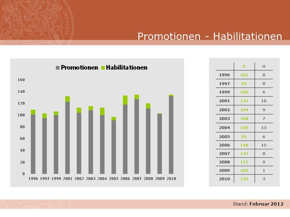 Promotionen - Habilitationen