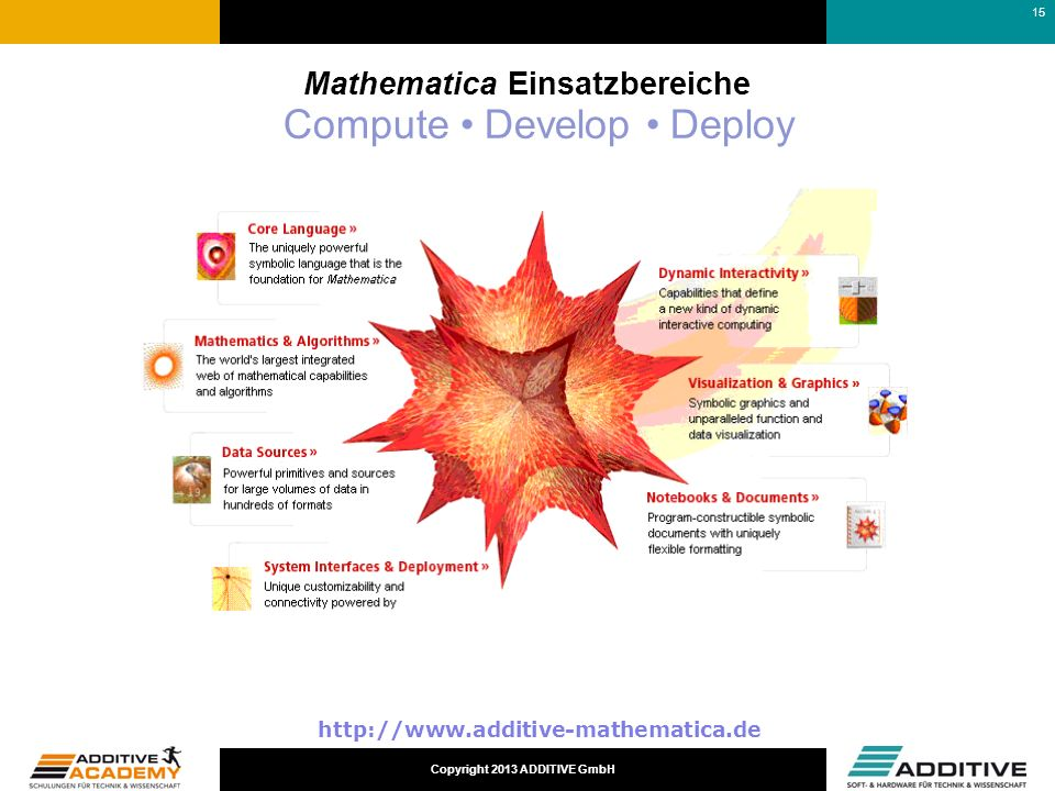 Mathematica Einsatzbereiche