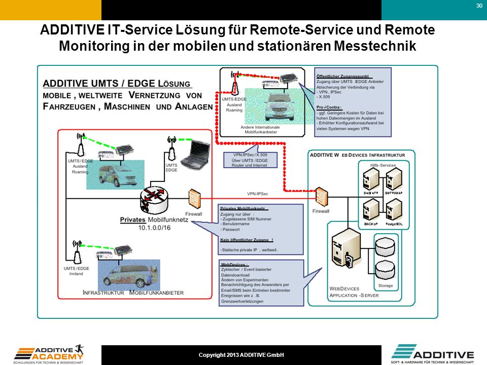 17-03-25 ADDITIVE IT-Service Lösung für Remote-Service und Remote Monitoring in der mobilen und stationären Messtechnik.