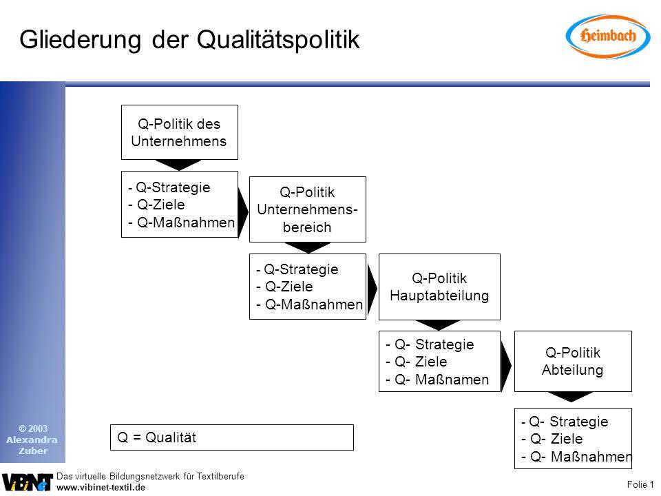 Gliederung der Qualitätspolitik