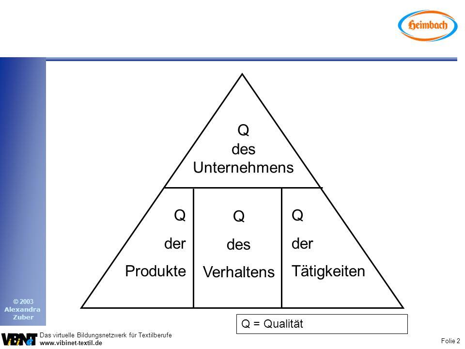 Q des Unternehmens Q der Produkte Q des Verhaltens Q der Tätigkeiten