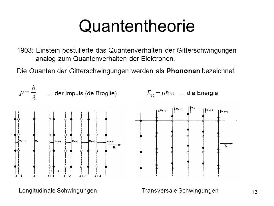 Quantentheorie 1903: Einstein postulierte das Quantenverhalten der Gitterschwingungen analog zum Quantenverhalten der Elektronen.
