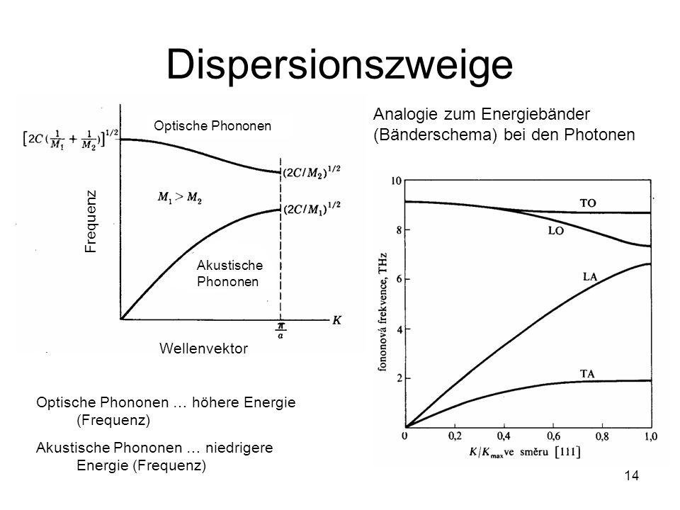 DispersionszweigeAnalogie zum Energiebänder (Bänderschema) bei den Photonen. Optische Phononen. Frequenz.