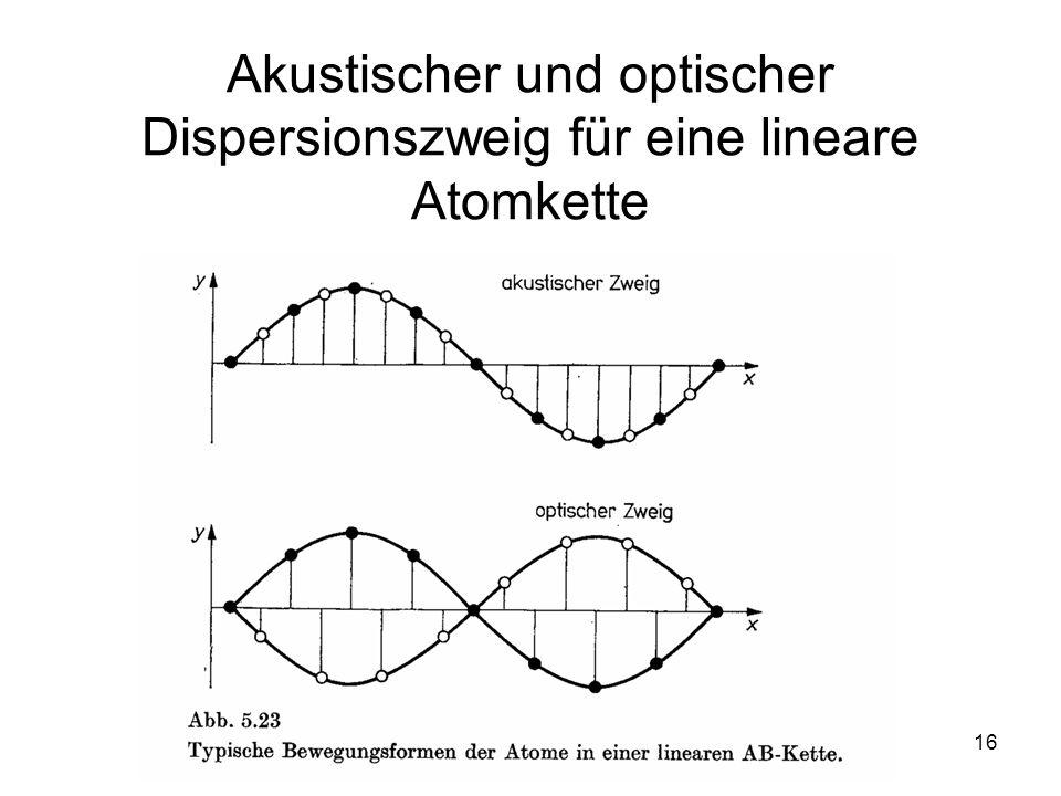 Akustischer und optischer Dispersionszweig für eine lineare Atomkette