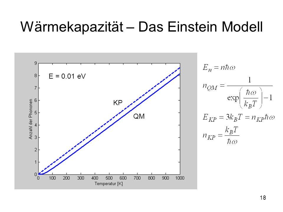 Wärmekapazität – Das Einstein Modell