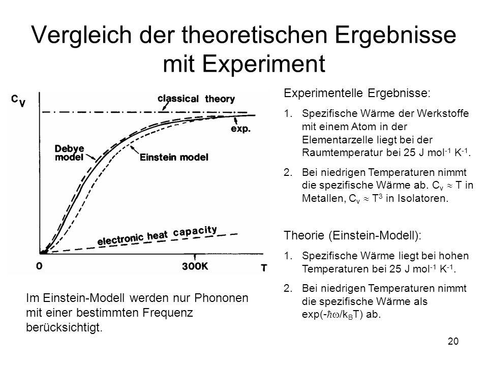 Vergleich der theoretischen Ergebnisse mit Experiment