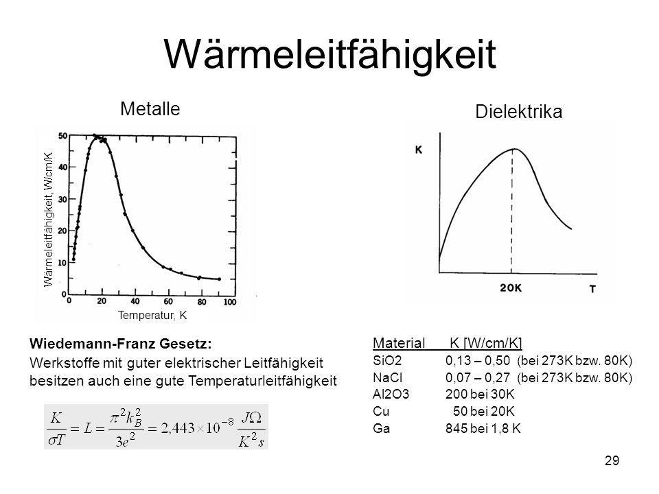 Wärmeleitfähigkeit Metalle Dielektrika Wiedemann-Franz Gesetz: