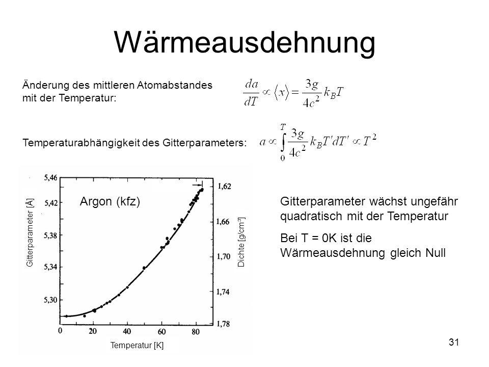 Wärmeausdehnung Argon (kfz)