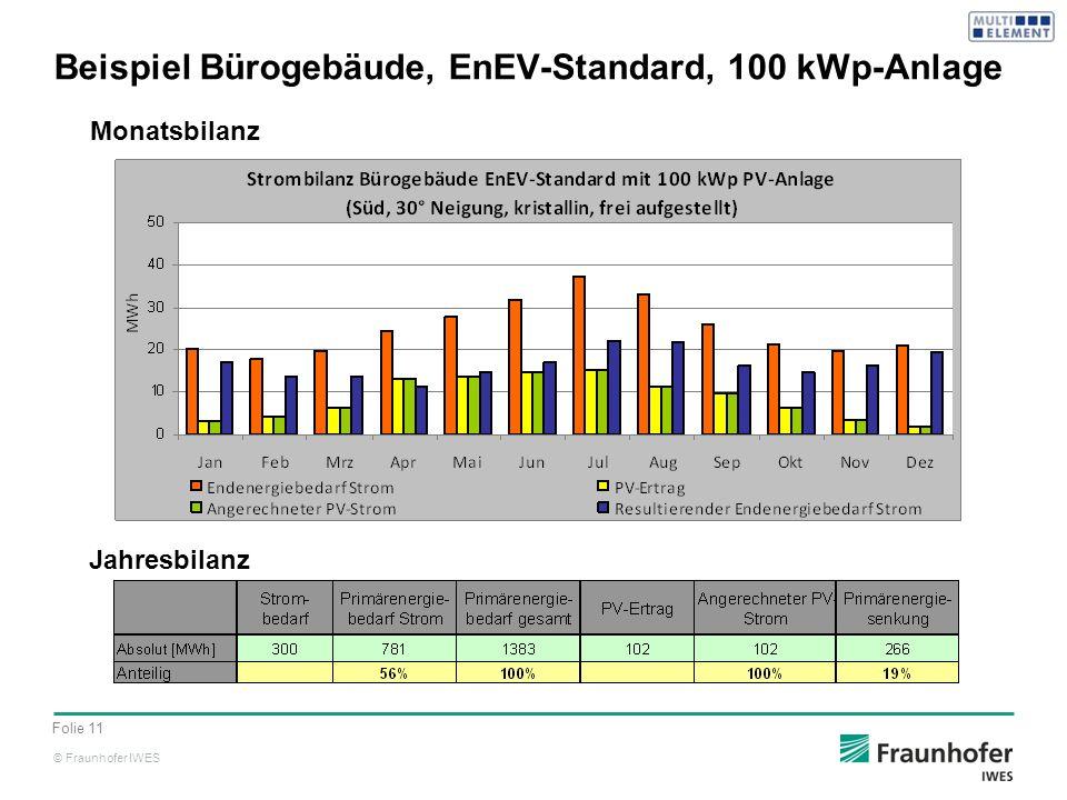 Beispiel Bürogebäude, EnEV-Standard, 100 kWp-Anlage